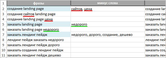 Настройка яндекс директ через yandex директ