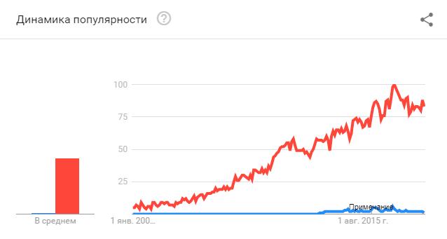 Рост популярности landing page